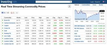 Real Time Commodity Charts India 5 Websites To Check Commodity And Futures Quotes In Real
