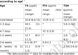 Normal Tsh Levels Chart For Child Reference Ranges For T4 Ft4 And Tsh In Term Infants