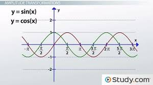graphing sine and cosine transformations lesson transcript study com