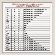 Mega Kilo Conversion Chart 34 Punctilious Kilo Mega Giga Tera Bytes Chart