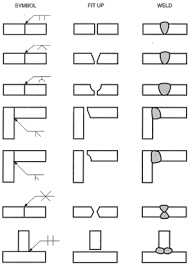 Welding Symbols A Useful System Or Undecipherable