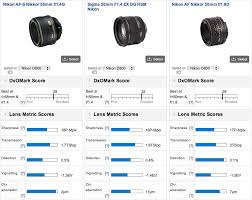 Dxo Lens Chart Nikon 58mm F 1 4g Lens Tested At Dxomark Nikon Rumors