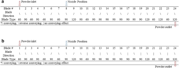 Effects Of Process And Design Parameters On Granule Size