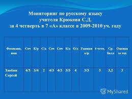 Контрольные работы по русскому языку класс УМК Гармония Мои  Диктант 3 класс 1 четверть по программе гармония