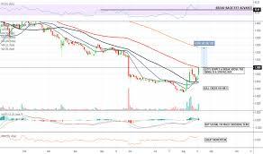 Cann Stock Price And Chart Otc Cann Tradingview