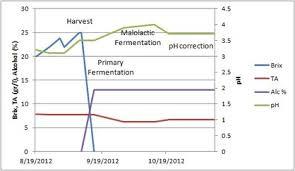 Wine Acidity Chart Understanding Acidity In Wine Wine Folly