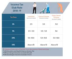 Income Tax Rate Chart For Ay 2019 20 Latest Income Tax Slab For Fy 2018 19 Ay 2019 20