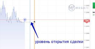 Стратегия «маятник» для бинарных опционов - торговля бинарными опционами