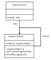 Singleton Design Pattern In Java Mesmerizing Working With Design Patterns In JAVA