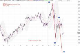 China Stock Index Chart China Shanghai Stock Exchange Composite Index And Bearish