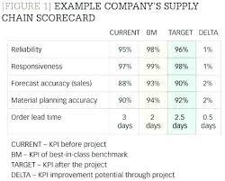 Procurement Dashboard Supplier Scorecard Template Example Automotive