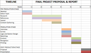 Yam Ann Lee Timeline For Final Project Proposal Report