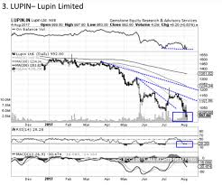 Lupin Chart Lupin Buy Target Price 1 040 5 Stocks On Which Tech