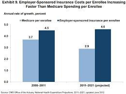 Chart Of The Day Medicare Vs Employer Sponsored Insurance