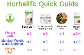 Herbalife Meal Plan Herbalife Review What You Know Before You Buy Pros Cons Final
