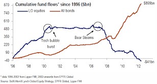 Cumulative Bond And Equity Fund Flows Since 1996 Avondale