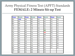 Us Army Pt Test Chart Army Test Scores Online Charts Collection