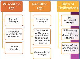 neolithic revolution timeline neolithic revolution to neolithic revolution timeline