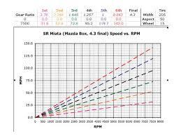 Honda Gear Ratio Chart Www Bedowntowndaytona Com