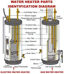 Us Craftmaster Water Heater Age Chart How To Change The Temperature On Your Electric Water Heater