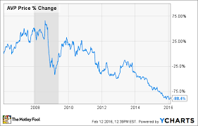 Avon Products Inc Up 21 In Earnings Bounce Back The