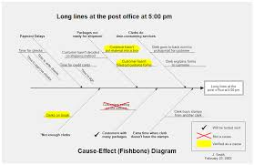 What Is A Cause And Effect Diagram Cause And Effect Diagram Fishbone Diagram Or Ishikawa Diagram