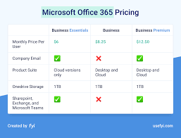 Office 365 Enterprise Plans Comparison Chart Simplifying The Confusion Of The Office 365 Pricing Plans