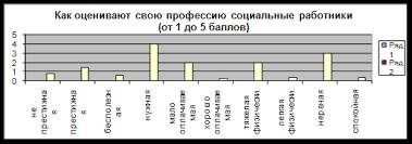 Дипломная работа Изучение способов оценки эффективности   Как Вы оцениваете работу социального работника от 1 до 5 баллов