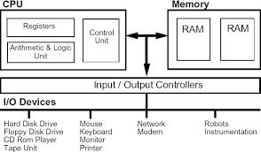 architecture of computer. architecture of computer t