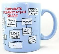 Office Tea Chart Corporate Organization Chart Funny Office Flow Chart Blue