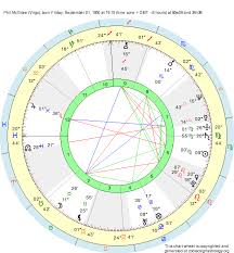 Dr Phil Mcgraw Birth Chart Virgo Sun Pisces Ascendant