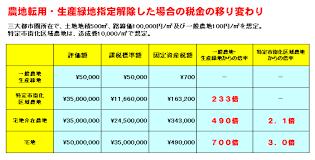 固定 資産 税