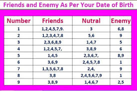 Numerology Love Compatibility Chart Numerology Love Compatibility Chart Example Template