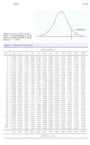 Statistics F Ratio Tech Center