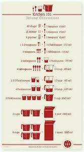 Conversion Chart Liquid Volume Chart Kitchen Liquid Volume Conversion Measurement