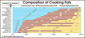 High Heat Cooking Oil Chart