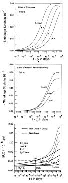 Heat Treat Shrinkage Chart Creep And Shrinkage Of Concrete Wikipedia