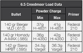 Rifle Calibers Range Chart Rifle Caliber Range Comparison Chart
