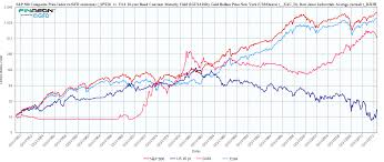 Gold Vs Stock Market Chart 50 Year Chart Stocks Bonds Gold Kincork Chart Like