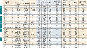 H12 Tolerance Chart Pdf Hga10kthdg Hurricane Tie Kit