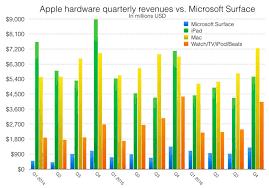 A Very False Narrative Microsoft Surface Vs Apple Ipad Mac