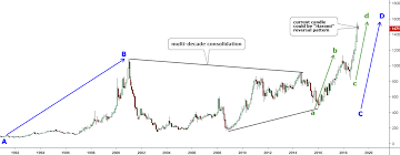 Palladium Reached Double Resistance Ino Com Traders Blog