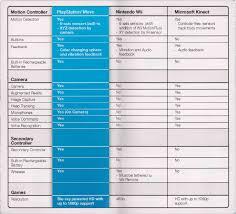 Playstation 3 Vs Xbox 360 Comparison Chart Playstation Move Vs Xbox Kinect Vs Nintendo Wii Xtreme Ps3