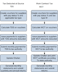 Wct Rate Chart Understanding Tds And Wct