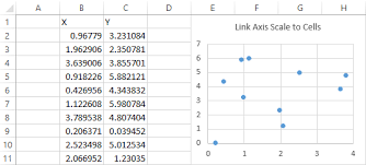 C Chart Axis Label Interval Link Excel Chart Axis Scale To Values In Cells Peltier