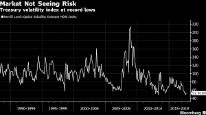 Move Index Chart Bond Manager With 6 6 Billion Just Saw The Scariest Chart
