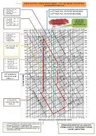 Velocity Of Water Through A Pipe Chart Chilled Water Pipe Sizer Chart