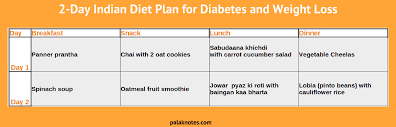 Easy Indian Diet Plan For Diabetes Weight Loss Veg