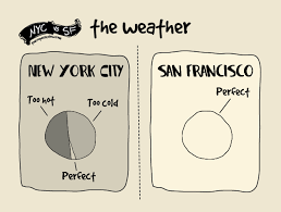 Differences Between Weather And Climate Venn Diagram The Difference Between Living In New York And San Francisco