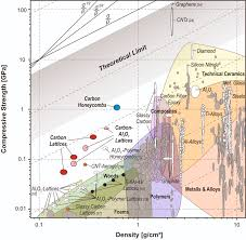 Compressive Strength Density Ashby Map This Chart Compares